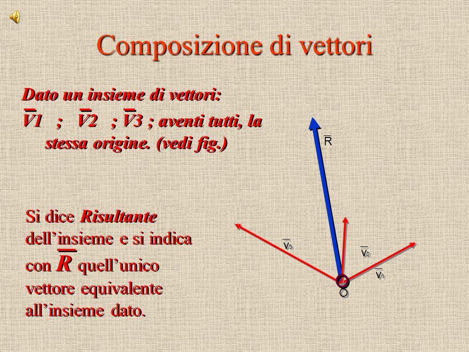 Composizione di vettori Dato un insieme di vettori: V1 ; V2 ; V3 ; aventi tutti, la stessa origine.