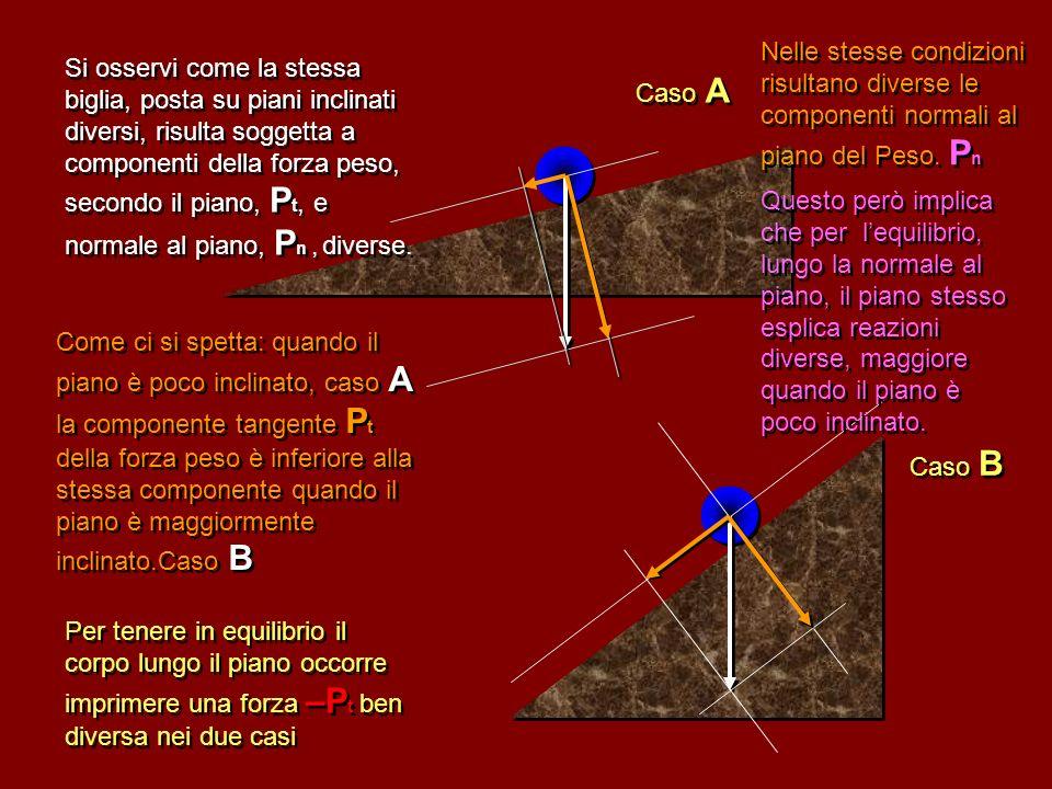 Esempio concreto: scomposizione della forza Peso di un corpo poggiato su di un piano inclinato secondo la direzione normale al piano e secondo la dire