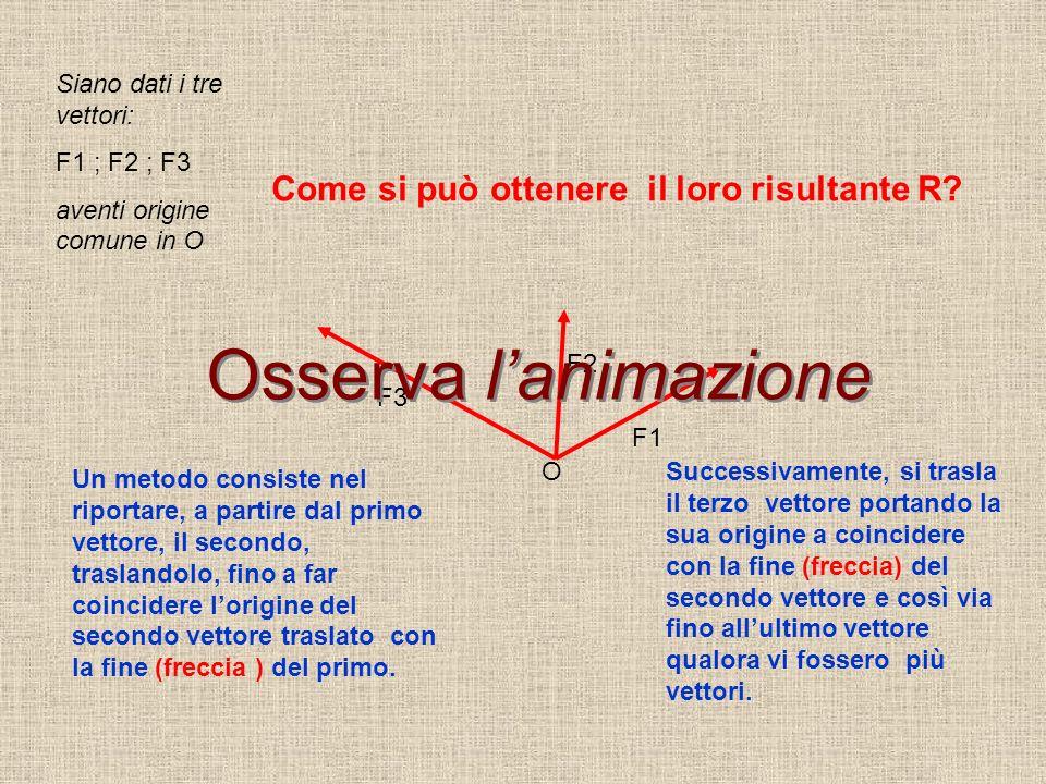 F1 F2 F3 Siano dati i tre vettori: F1 ; F2 ; F3 aventi origine comune in O O Come si può ottenere il loro risultante R.