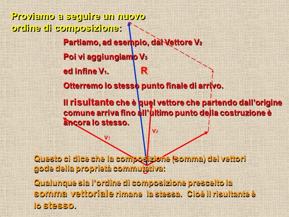 O v1v1 v2v2 v3v3 R R Questo ci dice che la composizione (somma) dei vettori gode della proprietà commutativa: Qualunque sia lordine di composizione prescelto la somma vettoriale rimane la stessa.