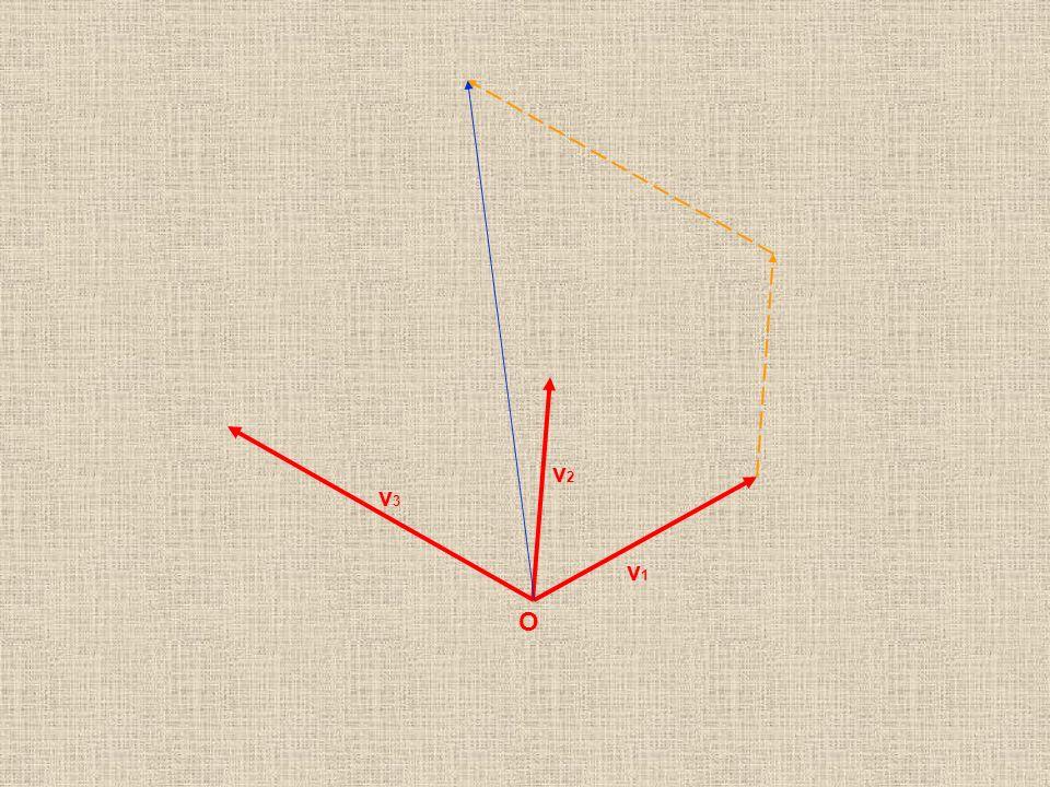 O v1v1 v2v2 v3v3 R R Questo ci dice che la composizione (somma) dei vettori gode della proprietà commutativa: Qualunque sia lordine di composizione pr