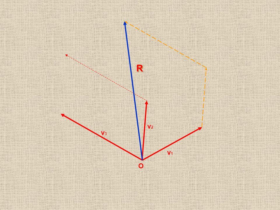 Scomposizione di un vettore Secondo due direzioni assegnate: Scomposizione di un vettore Secondo due direzioni assegnate: Sia dato un vettore K K K E due direzioni d 1 e d 2 d1d1 d1d1 d2d2 d2d2 Si traccino le parallele alle due direzioni date per i punti dorigine e di fine del vettore: Si traccino le parallele alle due direzioni date per i punti dorigine e di fine del vettore: Viene così individuato un parallelogramma di cui il vettore K è una delle diagonali.