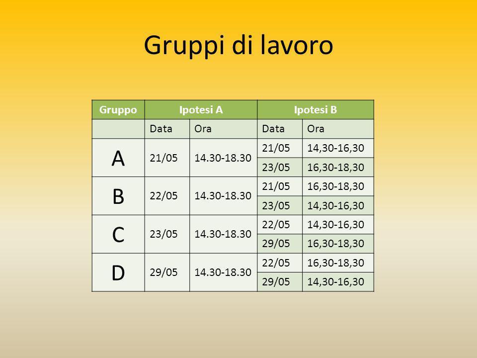 Gruppi di lavoro GruppoIpotesi AIpotesi B DataOraDataOra A 21/0514.30-18.30 21/0514,30-16,30 23/0516,30-18,30 B 22/0514.30-18.30 21/0516,30-18,30 23/0514,30-16,30 C 23/0514.30-18.30 22/0514,30-16,30 29/0516,30-18,30 D 29/0514.30-18.30 22/0516,30-18,30 29/0514,30-16,30