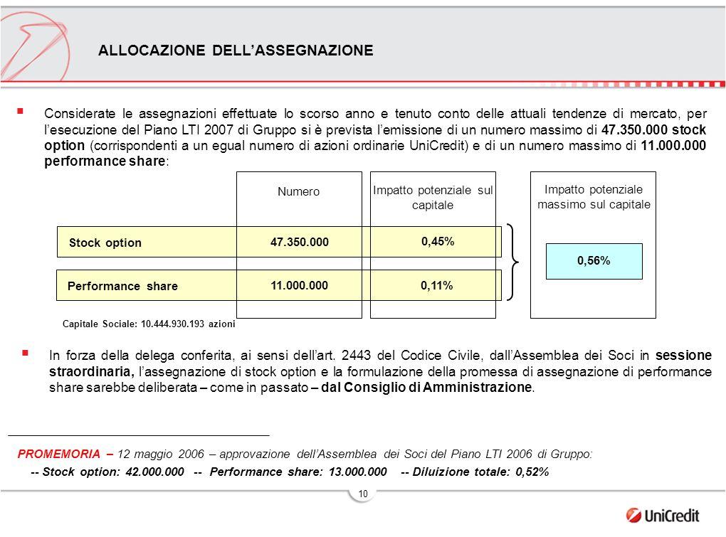10 PROMEMORIA – 12 maggio 2006 – approvazione dellAssemblea dei Soci del Piano LTI 2006 di Gruppo: -- Stock option: 42.000.000 -- Performance share: 13.000.000 -- Diluizione totale: 0,52% ALLOCAZIONE DELLASSEGNAZIONE Impatto potenziale sul capitale Impatto potenziale massimo sul capitale 0,45% 0,56% Numero 47.350.000 Stock option 0,11% 11.000.000 Performance share Considerate le assegnazioni effettuate lo scorso anno e tenuto conto delle attuali tendenze di mercato, per lesecuzione del Piano LTI 2007 di Gruppo si è prevista lemissione di un numero massimo di 47.350.000 stock option (corrispondenti a un egual numero di azioni ordinarie UniCredit) e di un numero massimo di 11.000.000 performance share: Capitale Sociale: 10.444.930.193 azioni In forza della delega conferita, ai sensi dellart.