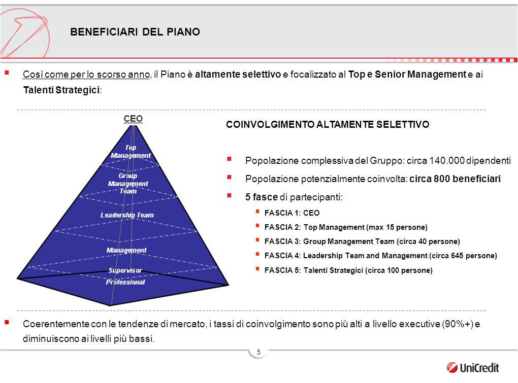 5 Così come per lo scorso anno, il Piano è altamente selettivo e focalizzato al Top e Senior Management e ai Talenti Strategici: Coerentemente con le tendenze di mercato, i tassi di coinvolgimento sono più alti a livello executive (90%+) e diminuiscono ai livelli più bassi.
