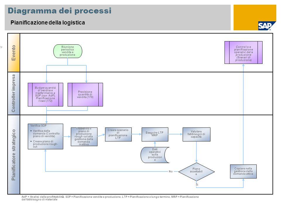Diagramma dei processi pianificazione della logistica controller
