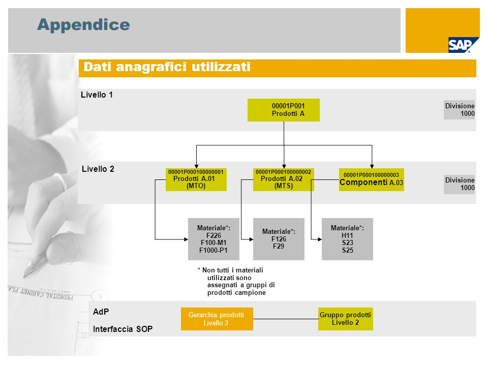 Appendice Dati anagrafici utilizzati 00001P001 Prodotti A Divisione 1000 00001P000100000001 Prodotti A.01 (MTO) 00001P000100000002 Prodotti A.02 (MTS)