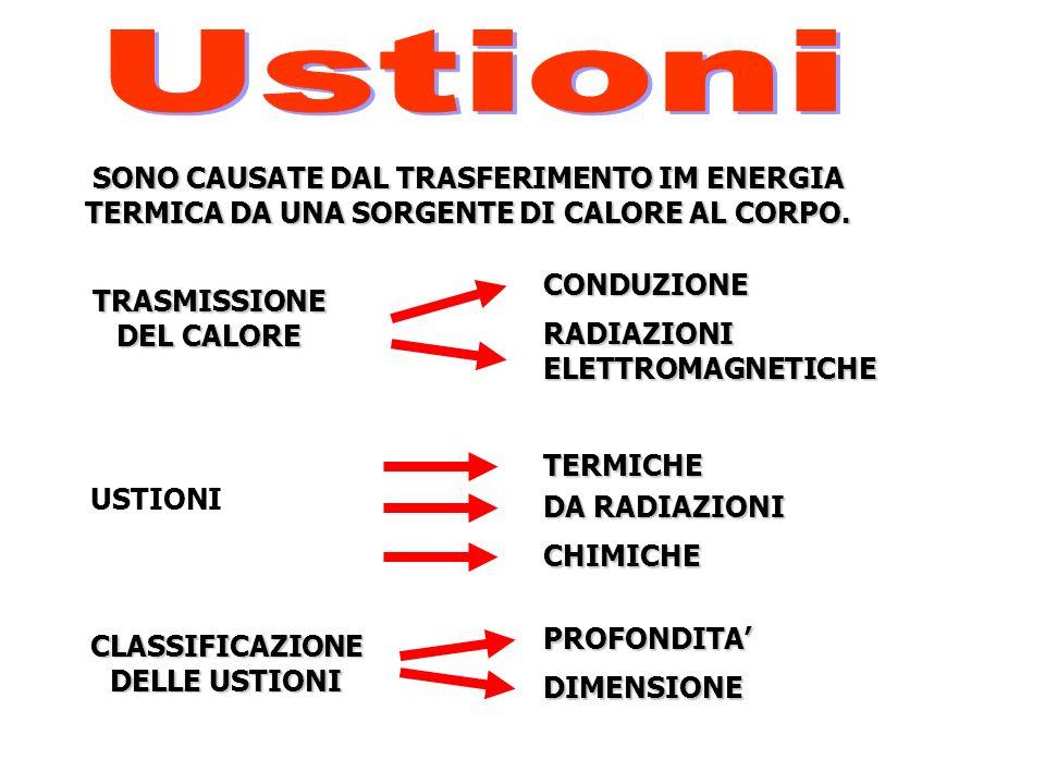 SONO CAUSATE DAL TRASFERIMENTO IM ENERGIA TERMICA DA UNA SORGENTE DI CALORE AL CORPO. TRASMISSIONE DEL CALORE CONDUZIONE RADIAZIONI ELETTROMAGNETICHE