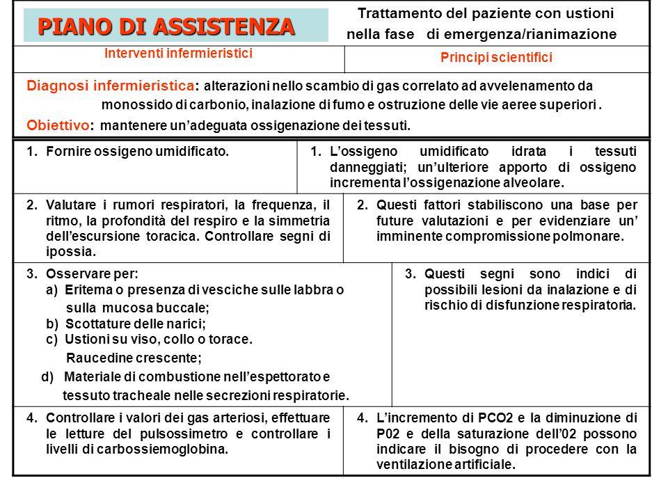 Trattamento del paziente con ustioni nella fase di emergenza/rianimazione Interventi infermieristici Principi scientifici Diagnosi infermieristica: al