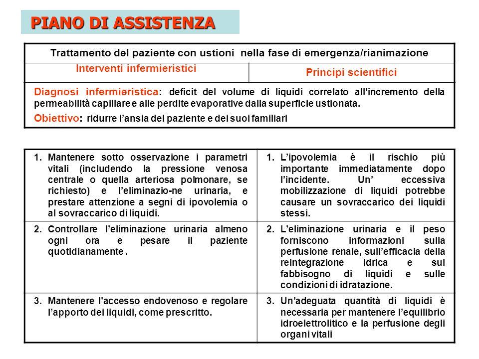 Trattamento del paziente con ustioni nella fase di emergenza/rianimazione Interventi infermieristici Principi scientifici Diagnosi infermieristica: de