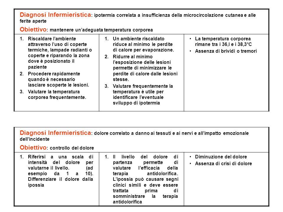 Diagnosi Infermieristica : ipotermia correlata a insufficienza della microcircolazione cutanea e alle ferite aperte Obiettivo : mantenere unadeguata t