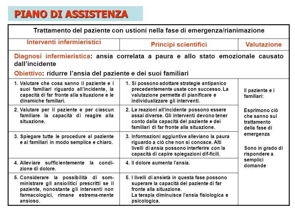 Trattamento del paziente con ustioni nella fase di emergenza/rianimazione Interventi infermieristici Principi scientificiValutazione Diagnosi infermie