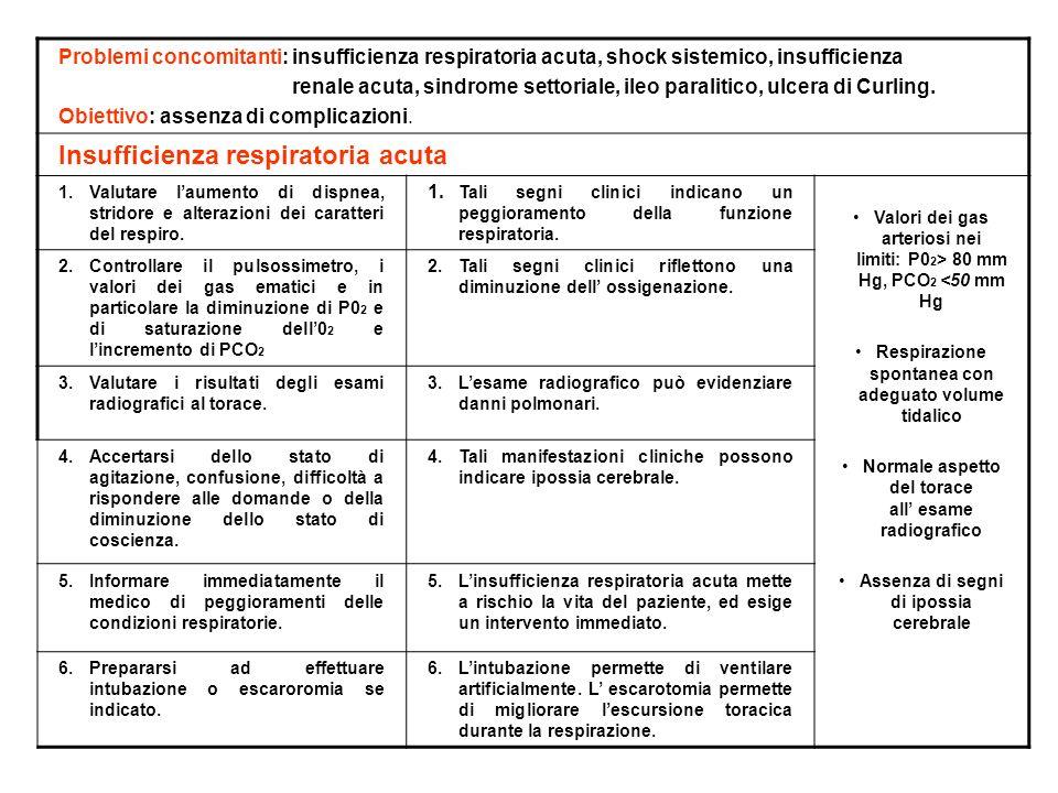 Problemi concomitanti: insufficienza respiratoria acuta, shock sistemico, insufficienza renale acuta, sindrome settoriale, ileo paralitico, ulcera di