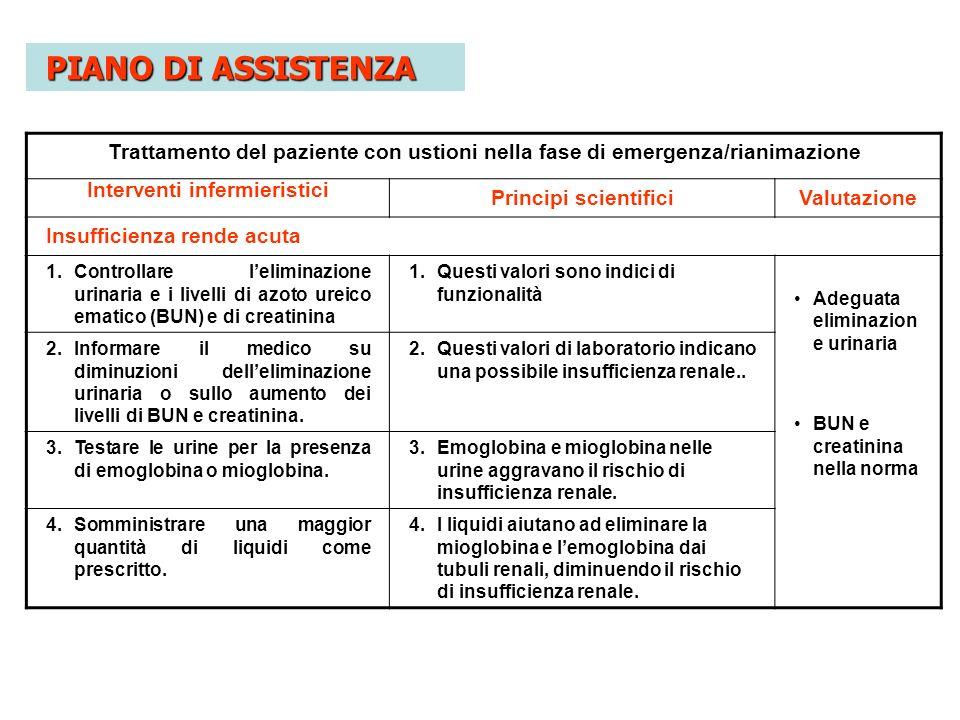 Trattamento del paziente con ustioni nella fase di emergenza/rianimazione Interventi infermieristici Principi scientificiValutazione Insufficienza ren