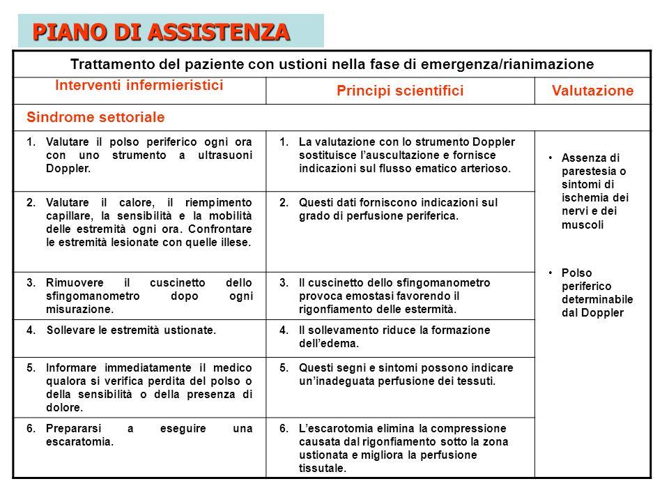 Trattamento del paziente con ustioni nella fase di emergenza/rianimazione Interventi infermieristici Principi scientificiValutazione Sindrome settoria