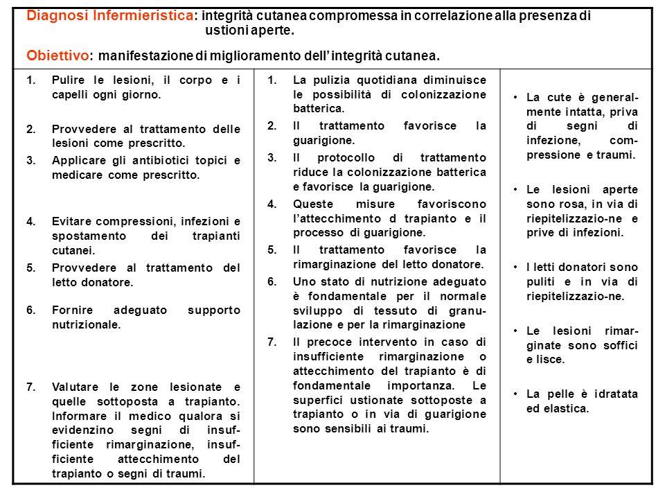 Diagnosi Infermieristica : integrità cutanea compromessa in correlazione alla presenza di ustioni aperte. Obiettivo : manifestazione di miglioramento