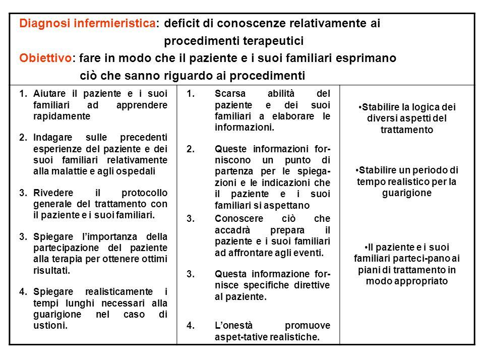 Diagnosi infermieristica: deficit di conoscenze relativamente ai procedimenti terapeutici Obiettivo: fare in modo che il paziente e i suoi familiari e