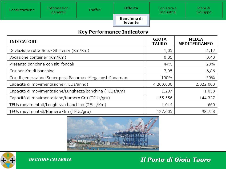 Key Performance Indicators INDICATORI GIOIA TAURO MEDIA MEDITERRANEO Deviazione rotta Suez-Gibilterra (Km/Km)1,051,12 Vocazione container (Km/Km)0,850,40 Presenza banchine con alti fondali44%20% Gru per Km di banchina7,956,86 Gru di generazione Super post-Panamax-Mega post-Panamax100%50% Capacità di movimentazione (TEUs/anno)4.200.0002.022.000 Capacità di movimentazione/Lunghezza banchina (TEUs/Km)1.2371.058 Capacità di movimentazione/Numero Gru (TEUs/gru)155.556144.337 TEUs movimentati/Lunghezza banchina (TEUs/Km)1.014660 TEUs movimentati/Numero Gru (TEUs/gru)127.60598.758 Il Porto di Gioia Tauro Localizzazione Informazioni generali Offerta Logistica e Industrie Piani di Sviluppo Traffici Banchina di levante REGIONE CALABRIA