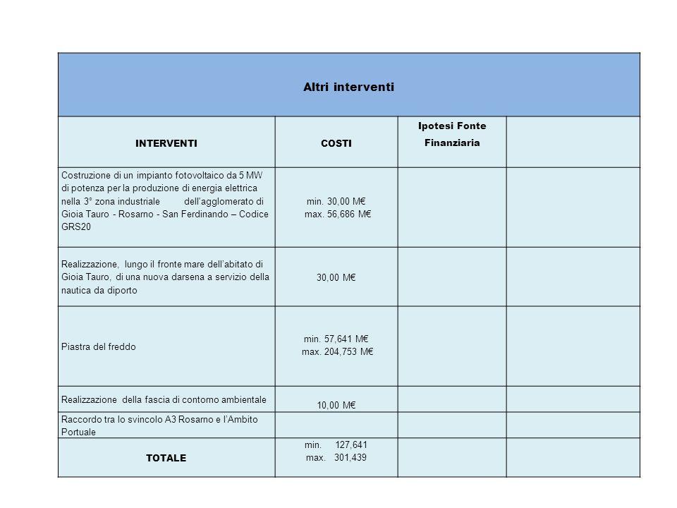 Altri interventi INTERVENTI COSTI Ipotesi Fonte Finanziaria Costruzione di un impianto fotovoltaico da 5 MW di potenza per la produzione di energia elettrica nella 3° zona industriale dell agglomerato di Gioia Tauro - Rosarno - San Ferdinando – Codice GRS20 min.