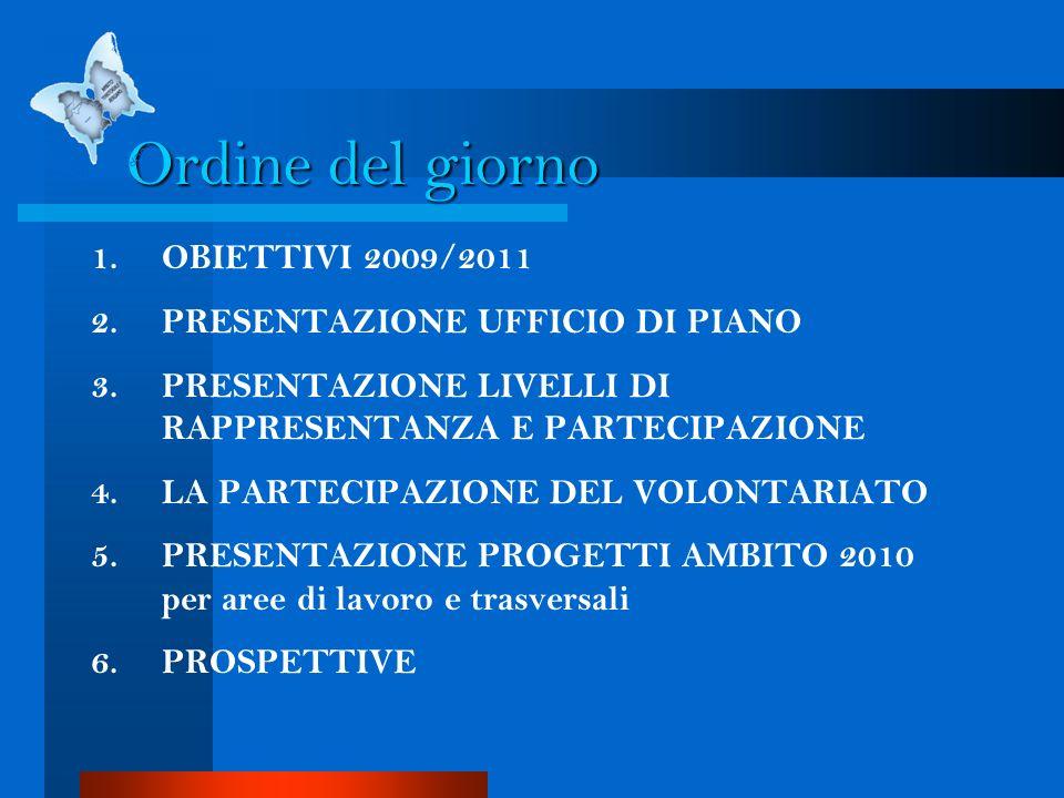 Ordine del giorno 1.OBIETTIVI 2009/2011 2.PRESENTAZIONE UFFICIO DI PIANO 3.PRESENTAZIONE LIVELLI DI RAPPRESENTANZA E PARTECIPAZIONE 4.LA PARTECIPAZION