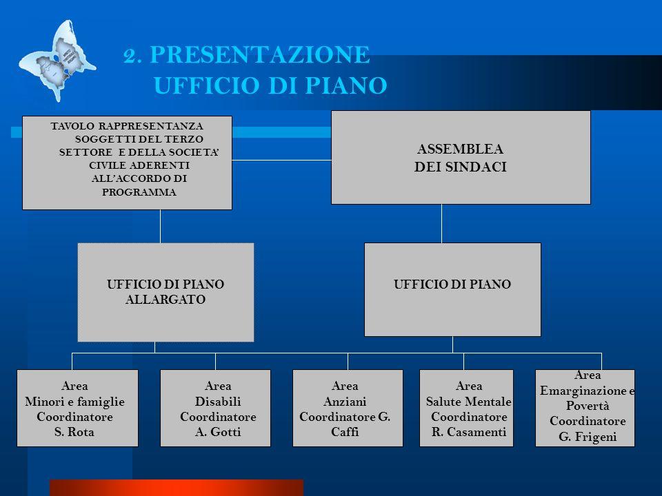 2. PRESENTAZIONE UFFICIO DI PIANO ASSEMBLEA DEI SINDACI TAVOLO RAPPRESENTANZA SOGGETTI DEL TERZO SETTORE E DELLA SOCIETA CIVILE ADERENTI ALLACCORDO DI