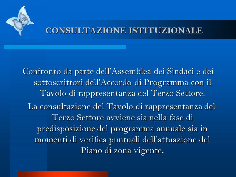 CONSULTAZIONE ISTITUZIONALE CONSULTAZIONE ISTITUZIONALE Confronto da parte dellAssemblea dei Sindaci e dei sottoscrittori dellAccordo di Programma con