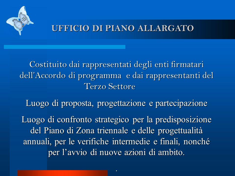 UFFICIO DI PIANO ALLARGATO Costituito dai rappresentati degli enti firmatari dellAccordo di programma e dai rappresentanti del Terzo Settore Costituit