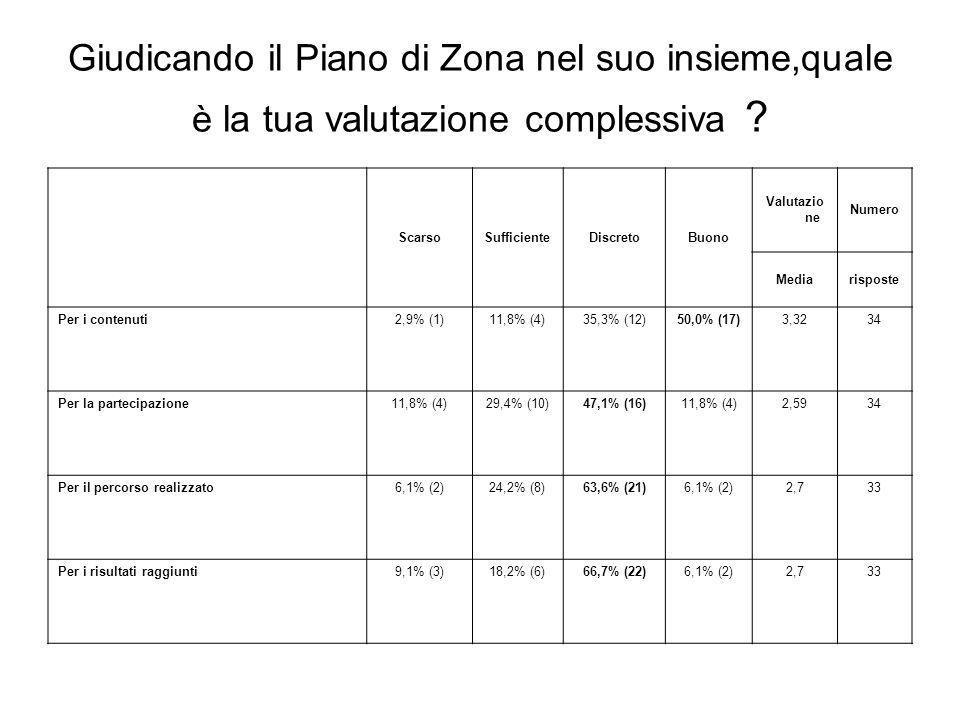 Giudicando il Piano di Zona nel suo insieme,quale è la tua valutazione complessiva ? ScarsoSufficienteDiscretoBuono Valutazio ne Numero Mediarisposte