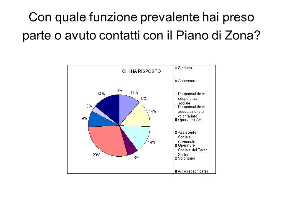 Con quale funzione prevalente hai preso parte o avuto contatti con il Piano di Zona?