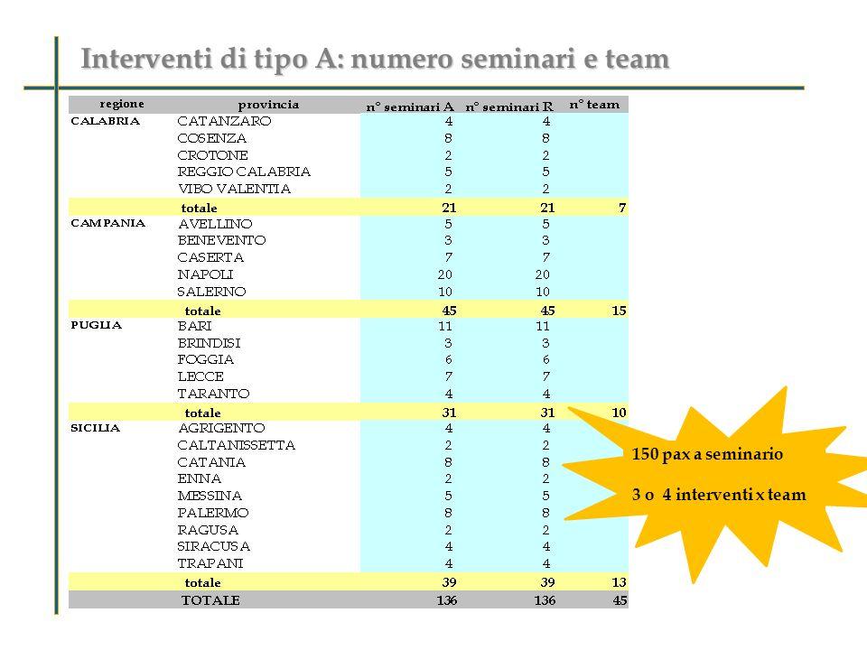 Interventi di tipo A: numero seminari e team 150 pax a seminario 3 o 4 interventi x team