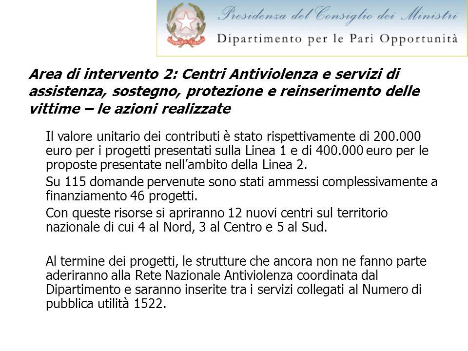 Area di intervento 2: Centri Antiviolenza e servizi di assistenza, sostegno, protezione e reinserimento delle vittime – le azioni realizzate Il valore
