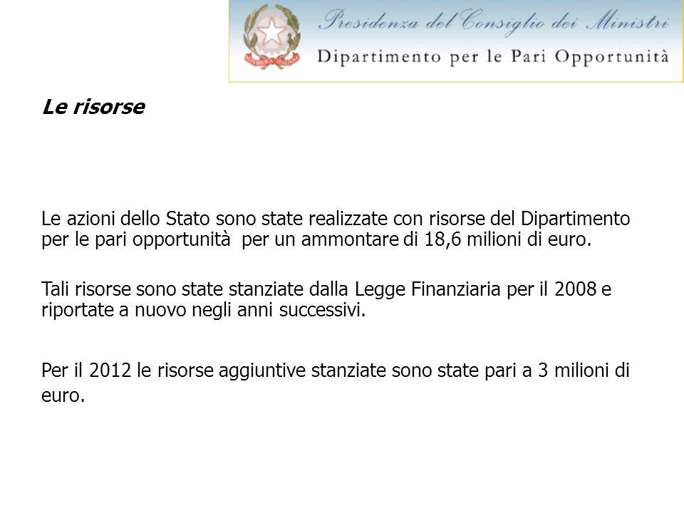 Le risorse Le azioni dello Stato sono state realizzate con risorse del Dipartimento per le pari opportunità per un ammontare di 18,6 milioni di euro.