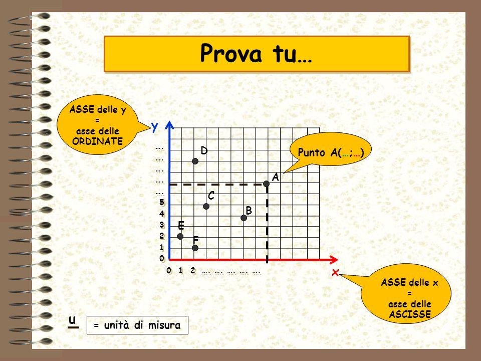 A Punto A(…;…) y x ASSE delle y = asse delle ORDINATE ASSE delle x = asse delle ASCISSE = unità di misura 0 1 2 …. …. …. …. …. …. 5 4 3 2 1 0 …. 5 4 3