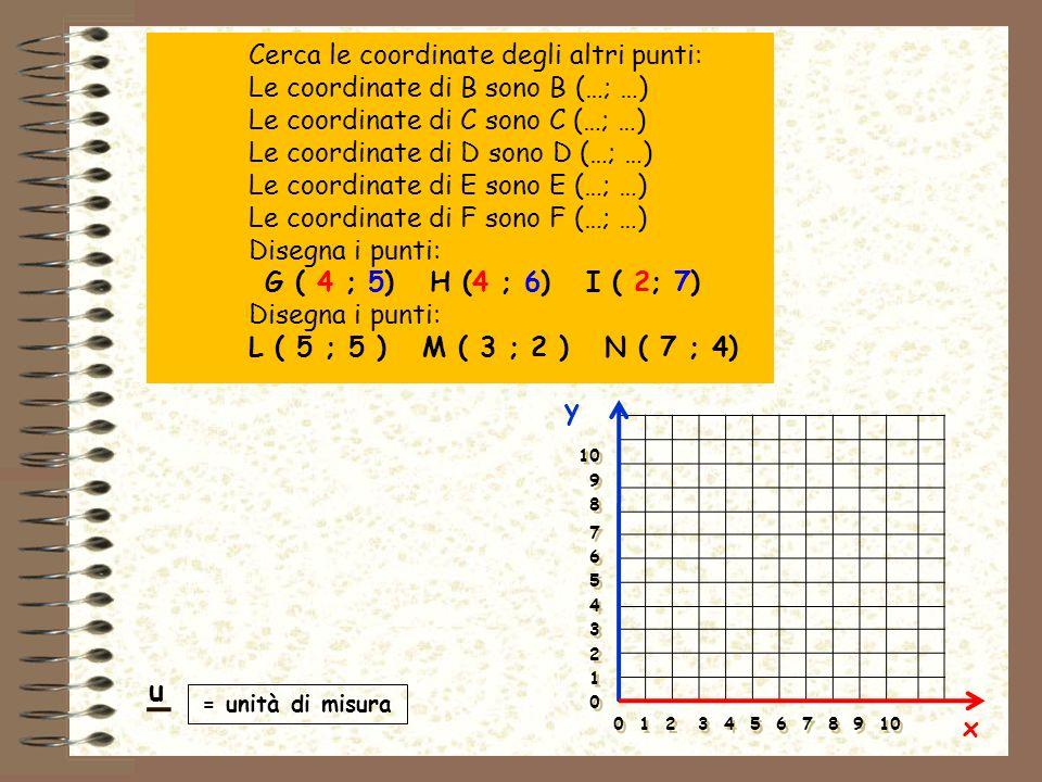 y x = unità di misura 0 1 2 3 4 5 6 7 8 9 10 10 9 8 7 6 5 4 3 2 1 0 10 9 8 7 6 5 4 3 2 1 0 u Cerca le coordinate degli altri punti: Le coordinate di B