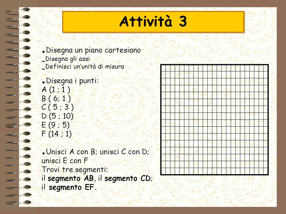 Disegna un piano cartesiano - Disegna gli assi - Definisci ununità di misura Disegna i punti: A (1 ; 1 ) B ( 6; 1 ) C ( 5 ; 3 ) D (5 ; 10) E (9 ; 5) F