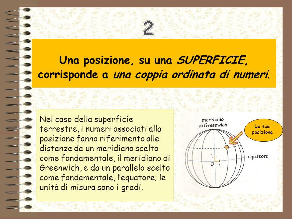Nel caso della superficie terrestre, i numeri associati alla posizione fanno riferimento alle distanze da un meridiano scelto come fondamentale, il me