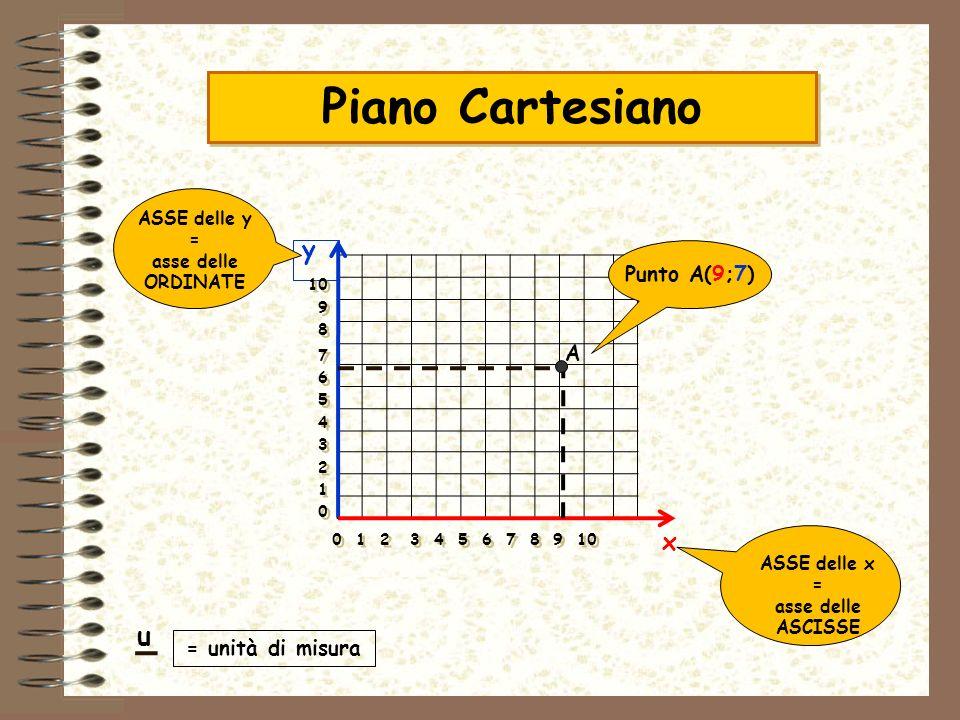 Piano Cartesiano A Punto A(9;7) y x ASSE delle y = asse delle ORDINATE ASSE delle x = asse delle ASCISSE = unità di misura 0 1 2 3 4 5 6 7 8 9 10 10 9
