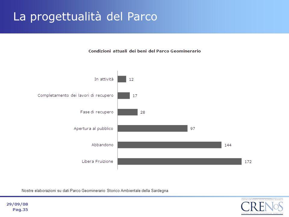 29/09/08 Pag.35 La progettualità del Parco Nostre elaborazioni su dati Parco Geominerario Storico Ambientale della Sardegna