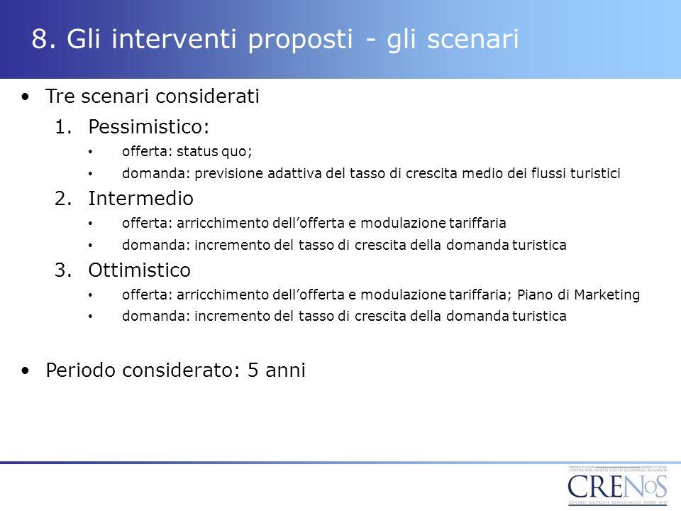 8. Gli interventi proposti - gli scenari Tre scenari considerati 1.Pessimistico: offerta: status quo; domanda: previsione adattiva del tasso di cresci