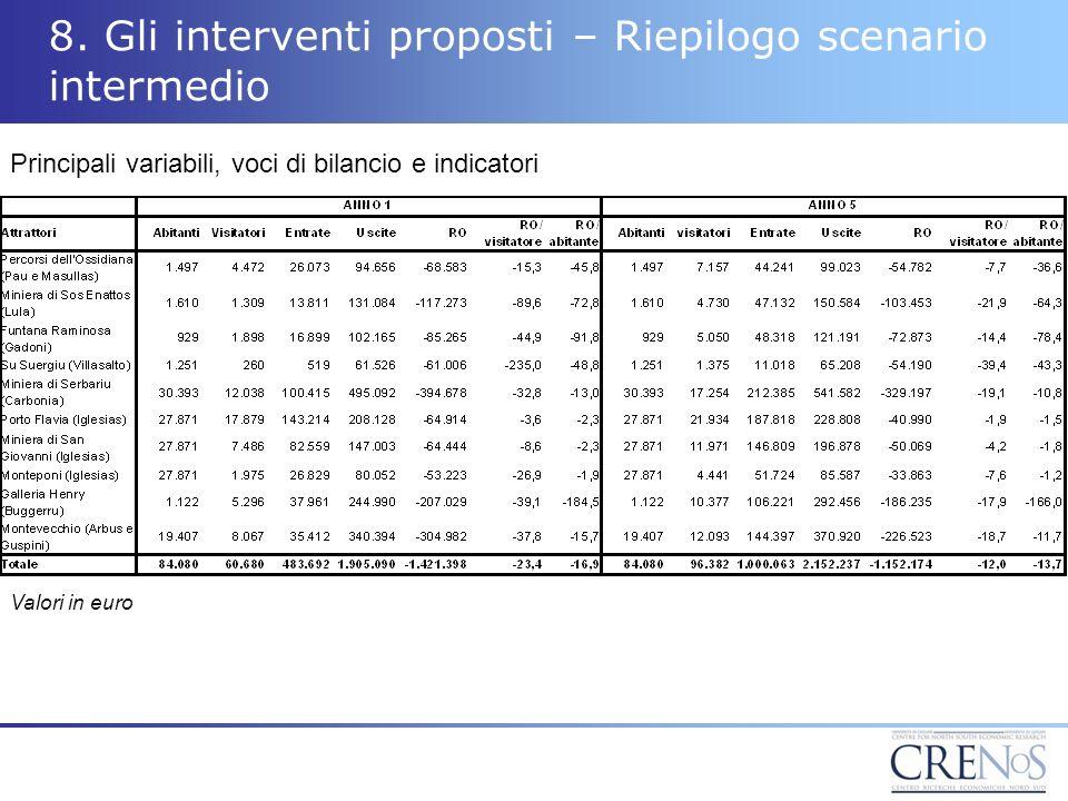 8. Gli interventi proposti – Riepilogo scenario intermedio Valori in euro Principali variabili, voci di bilancio e indicatori