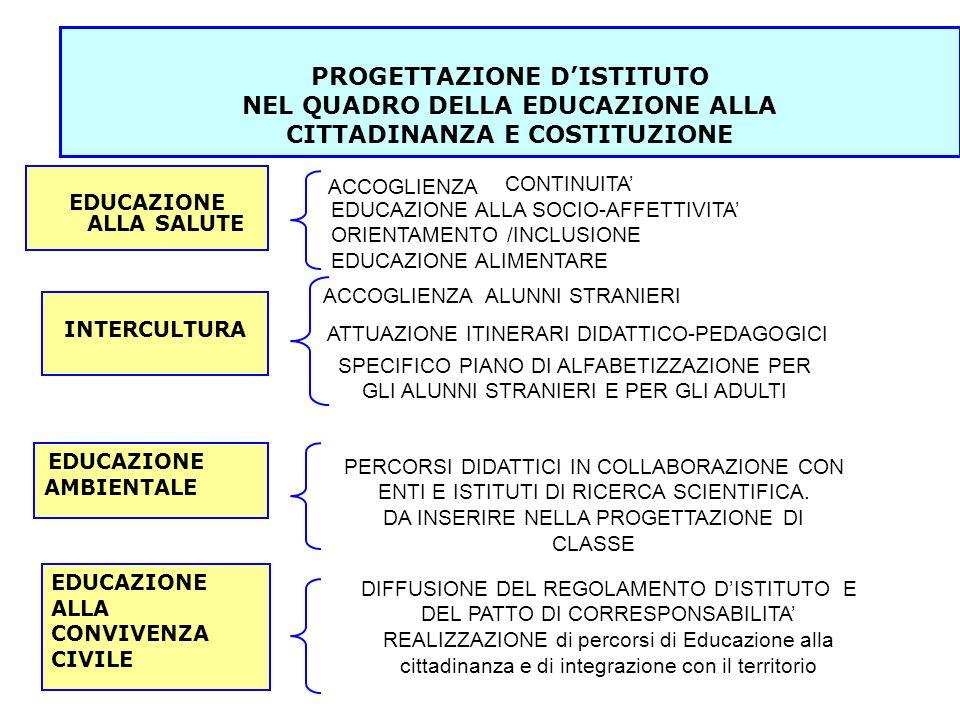 PROGETTAZIONE DISTITUTO NEL QUADRO DELLA EDUCAZIONE ALLA CITTADINANZA E COSTITUZIONE EDUCAZIONE ALLA SALUTE INTERCULTURA EDUCAZIONE AMBIENTALE EDUCAZI