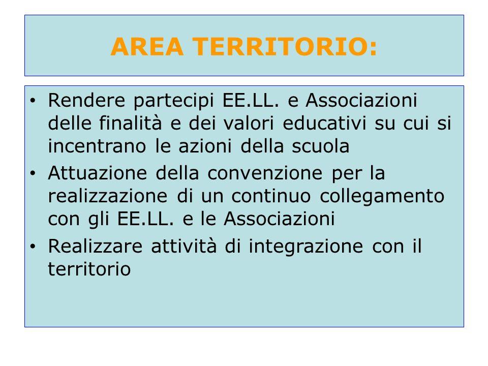 AREA TERRITORIO: Rendere partecipi EE.LL. e Associazioni delle finalità e dei valori educativi su cui si incentrano le azioni della scuola Attuazione