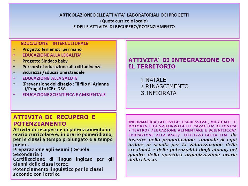 ARTICOLAZIONE DELLE ATTIVITA LABORATORIALI DEI PROGETTI (Quota curricolo locale) E DELLE ATTIVITA DI RECUPERO/POTENZIAMENTO EDUCAZIONE INTERCULTURALE