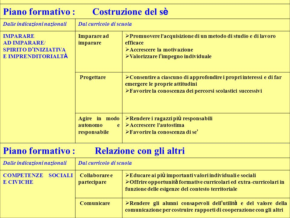 Piano formativo : Costruzione del s è Dalle indicazioni nazionaliDal curricolo di scuola IMPARARE AD IMPARARE/ SPIRITO D INIZIATIVA E IMPRENDITORIALT