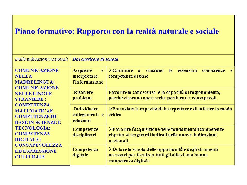 Piano formativo: Rapporto con la realt à naturale e sociale Dalle indicazioni nazionaliDal curricolo di scuola COMUNICAZIONE NELLA MADRELINGUA; COMUNI