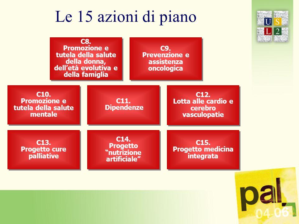 Le 15 azioni di piano C8.