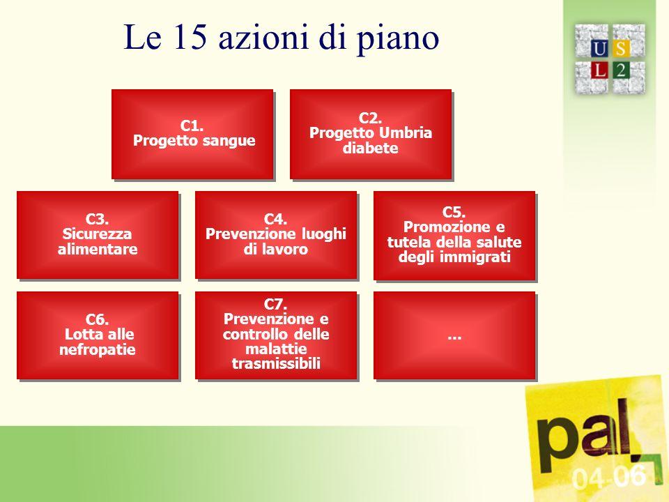 Le 15 azioni di piano C1. Progetto sangue C1. Progetto sangue C2.