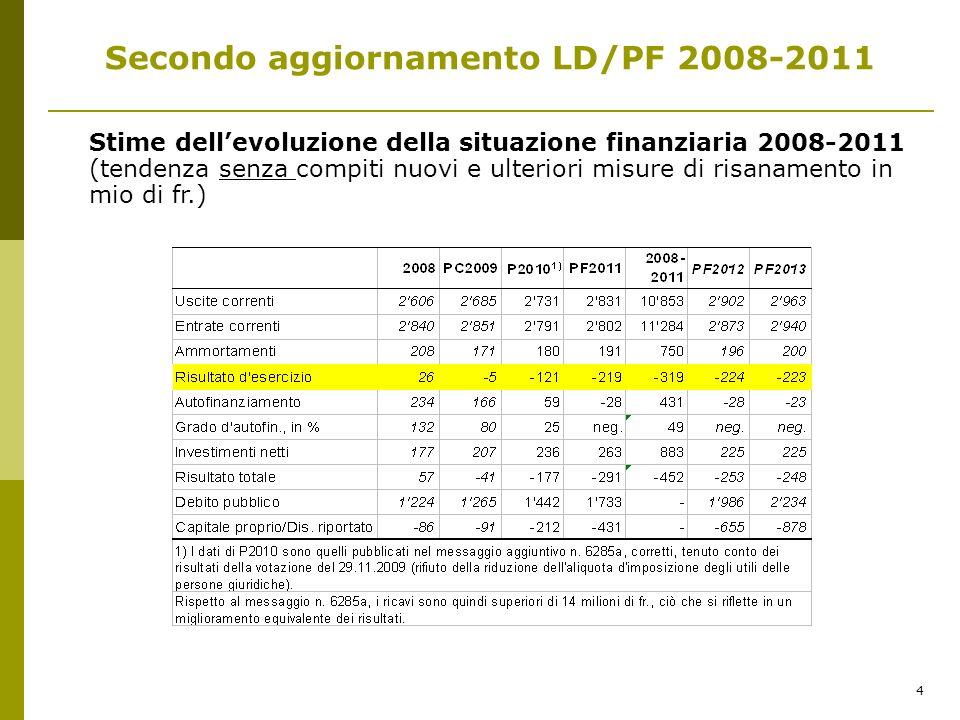 4 Secondo aggiornamento LD/PF 2008-2011 Stime dellevoluzione della situazione finanziaria 2008-2011 (tendenza senza compiti nuovi e ulteriori misure di risanamento in mio di fr.)