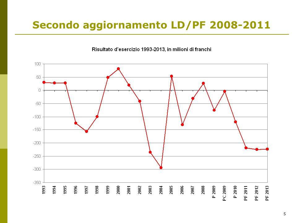5 Secondo aggiornamento LD/PF 2008-2011