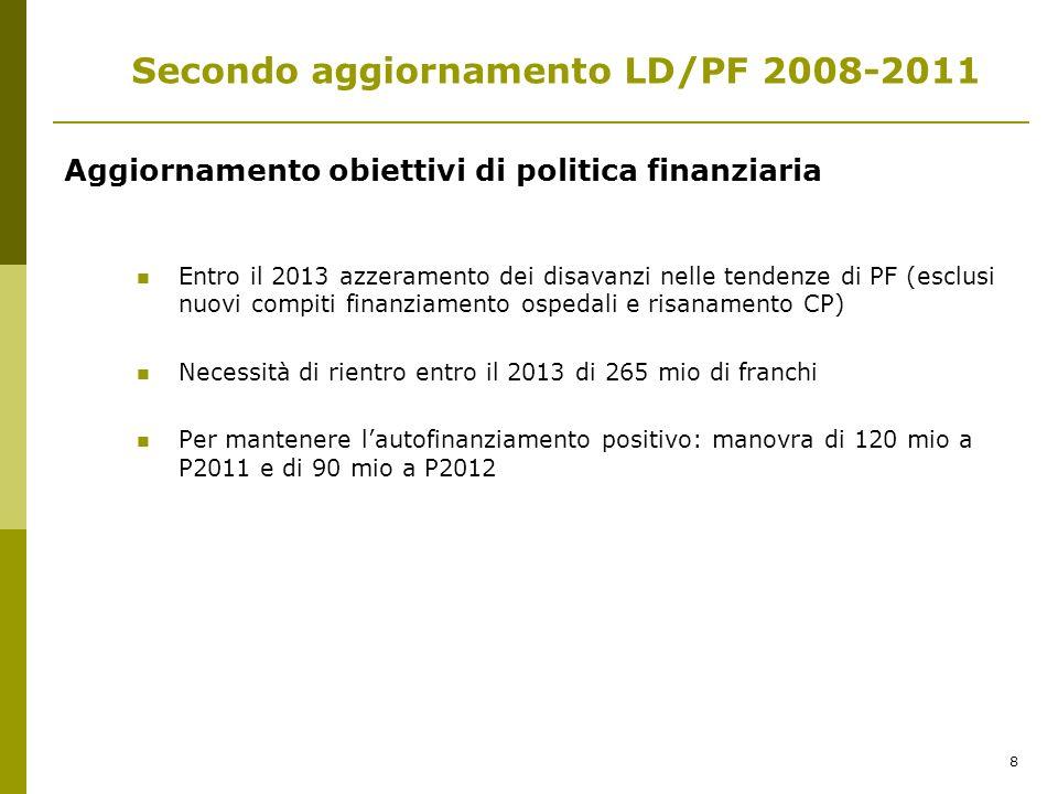 8 Aggiornamento obiettivi di politica finanziaria Entro il 2013 azzeramento dei disavanzi nelle tendenze di PF (esclusi nuovi compiti finanziamento ospedali e risanamento CP) Necessità di rientro entro il 2013 di 265 mio di franchi Per mantenere lautofinanziamento positivo: manovra di 120 mio a P2011 e di 90 mio a P2012 Secondo aggiornamento LD/PF 2008-2011